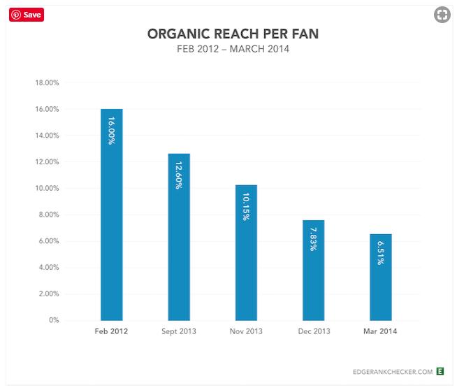 Facebook Organic Reach Per Fan Feb 2012-March 2014 Make the Most of Social Media