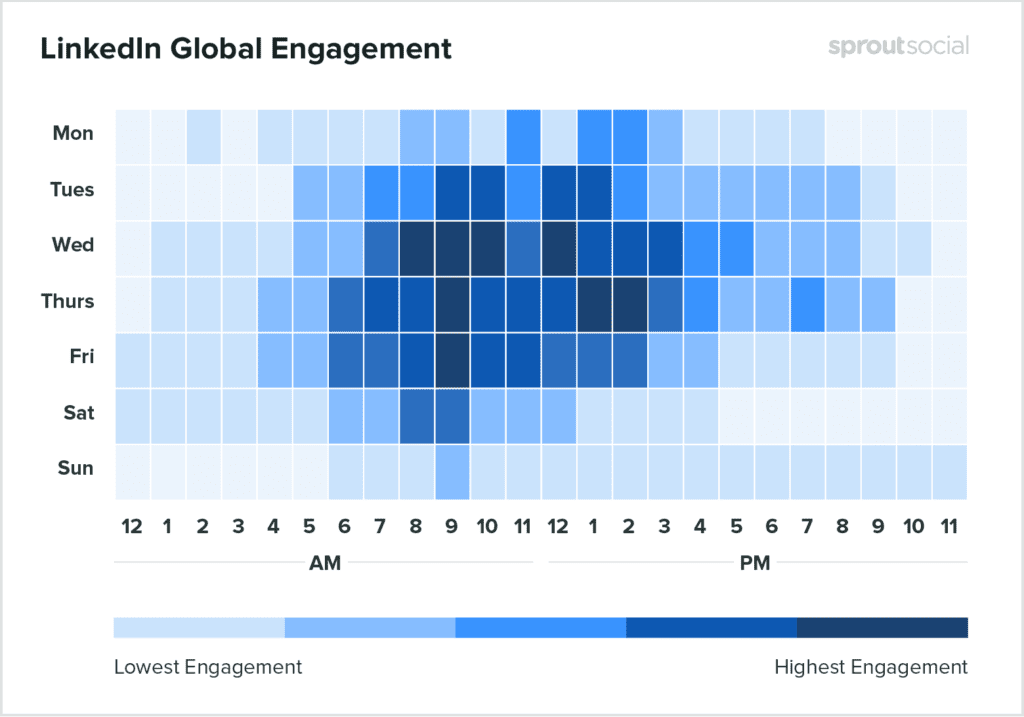 LinkedIn engagement broken down by day and hour